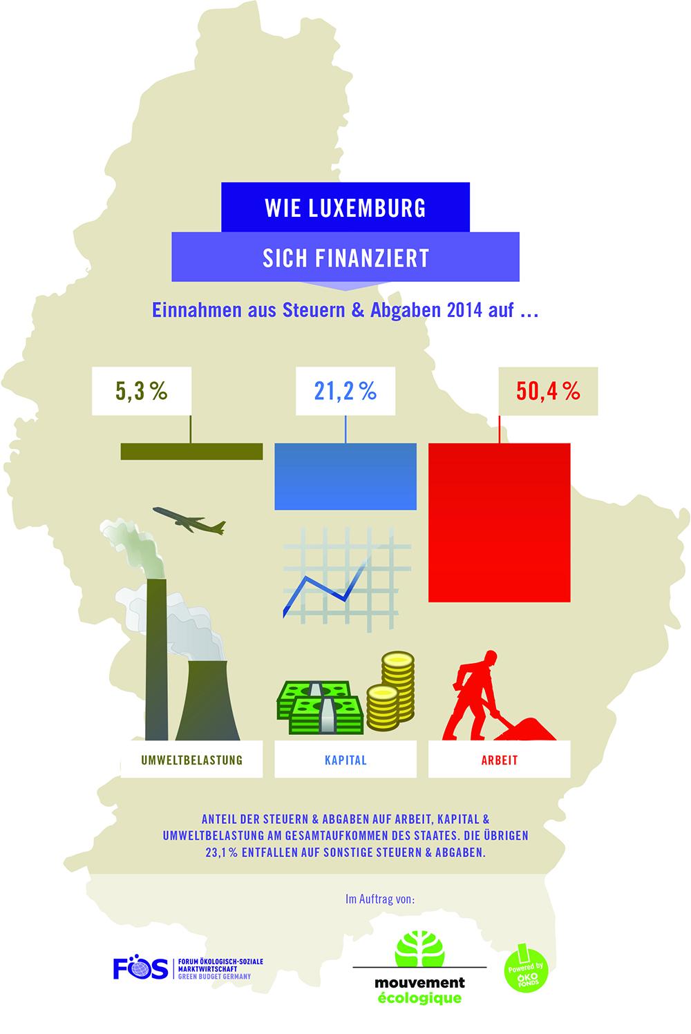 Steuerstruktur-Luxemburg2014-D-1