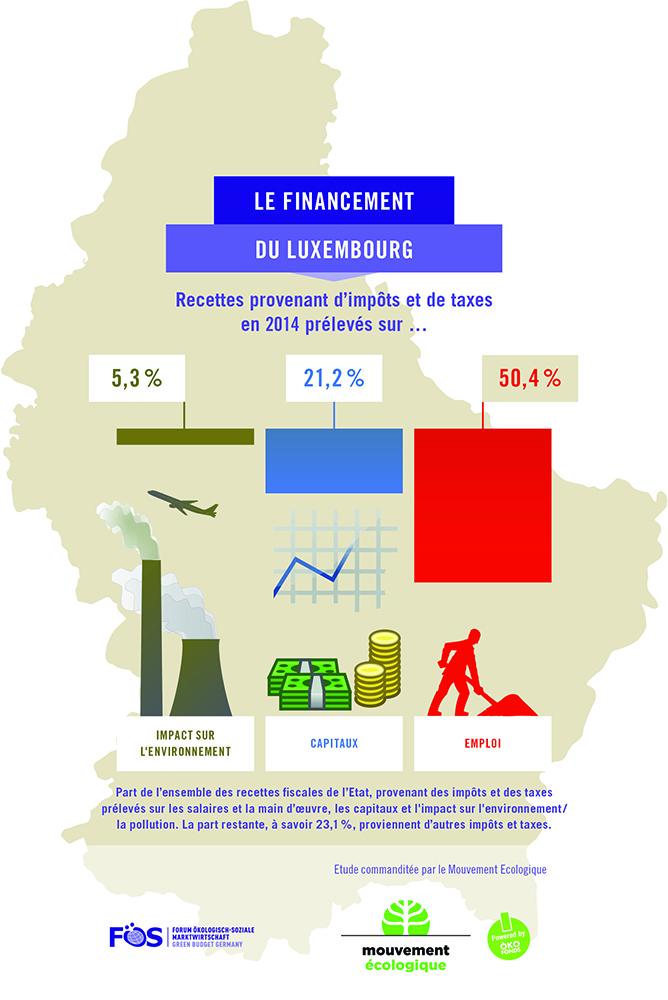 Steuerstruktur-Luxemburg2014-F-1