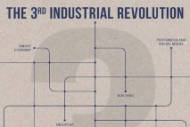 3rd industrial revolution news